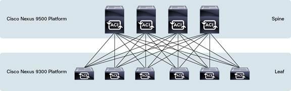 Cisco-Nexus-9500-Platform-in-a-Leaf-and-Spine-Architecture