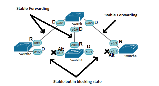 rstp-stable