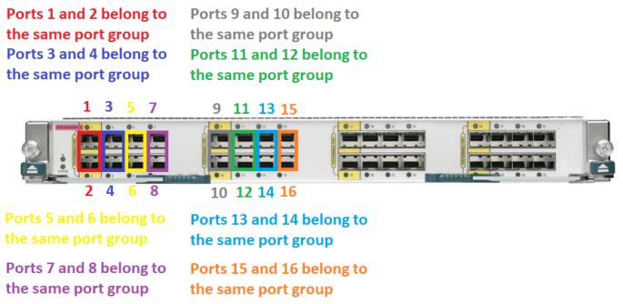 vdc-port-group 1