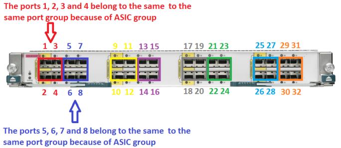 vdc-port-group 2