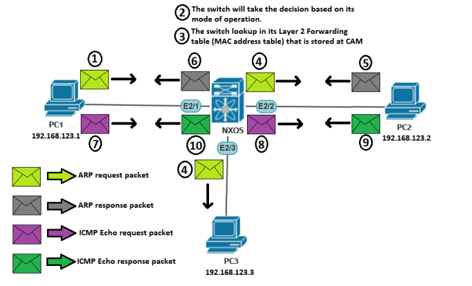 layer 2 switched network -2